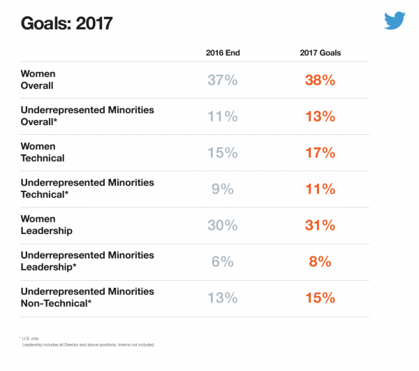 Twitter Inclusive Community and Workplace - Goals for 2017