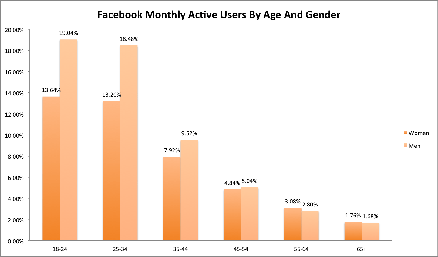 Facebook Monthly Active Users By Age And Gender Data Chart