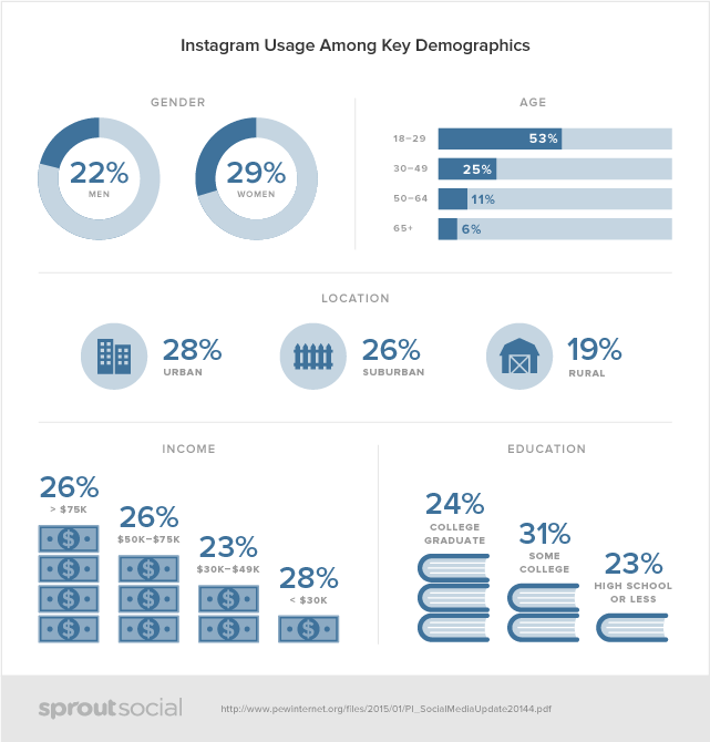 Social Media Demographics - Instagram - by Sproutsocial