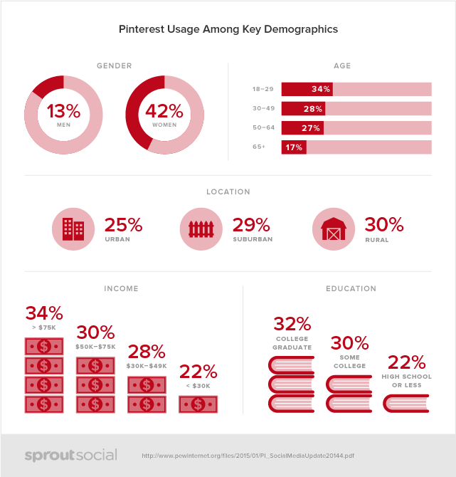 Social Media Demographics - Pinterest - Infographic by Sproutsocial