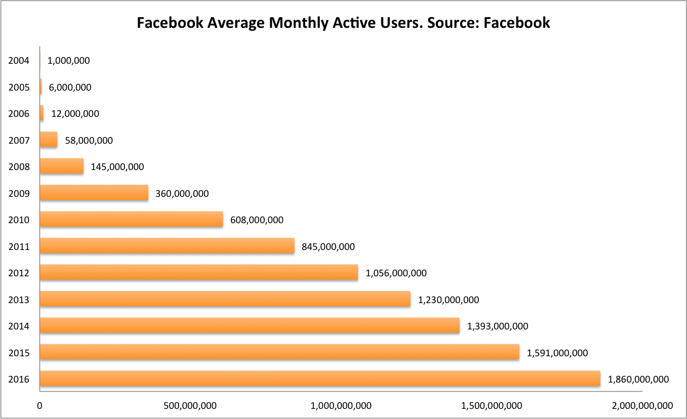 Facebook Monthly Active Users Growth Data Chart 2004 - 2016