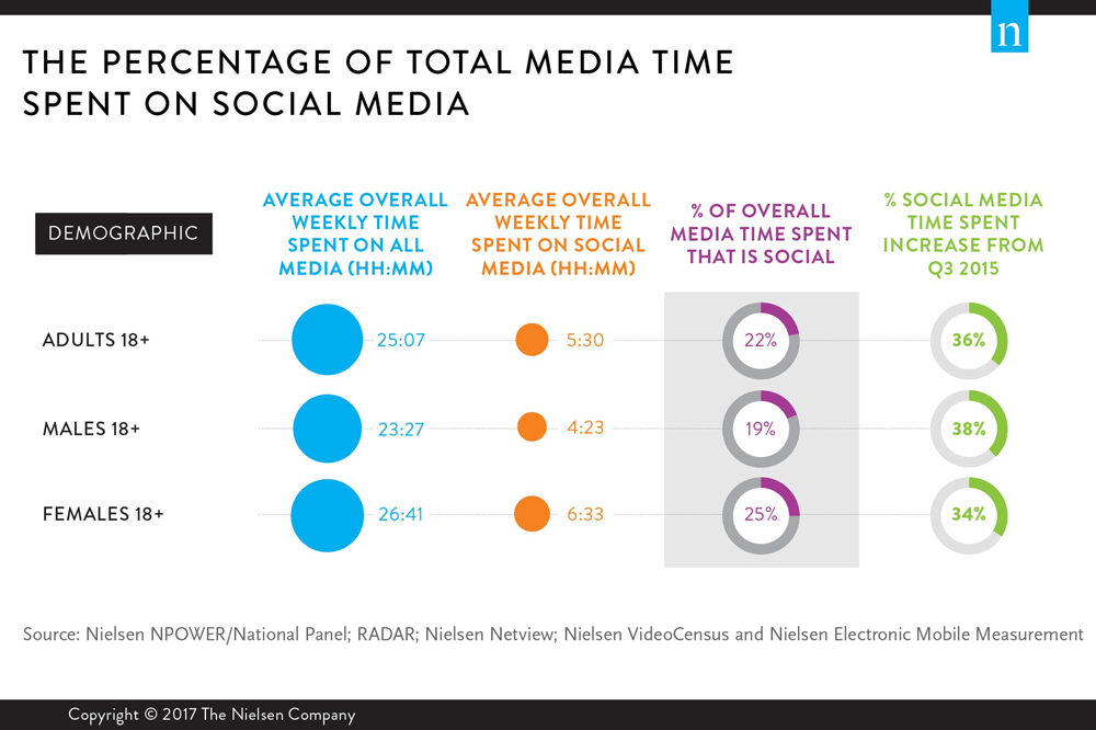 How Much Time Do People Spend On Social Media - Infographic by Nielsen