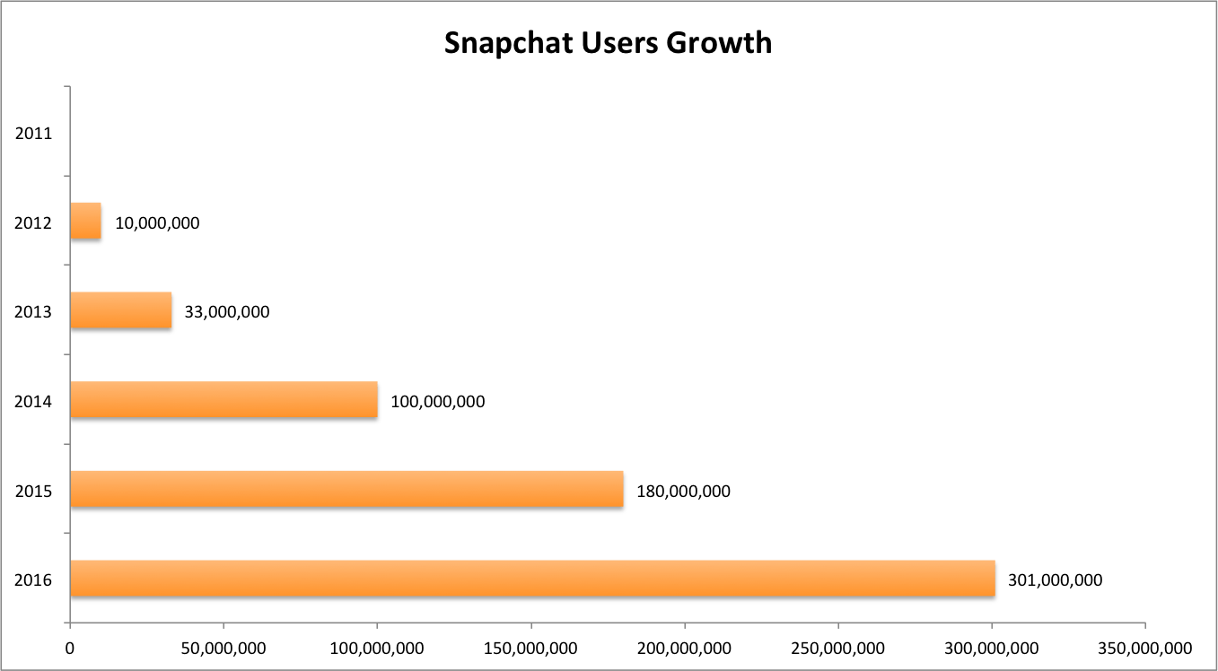 Snapchat Users Growth 2012-2016