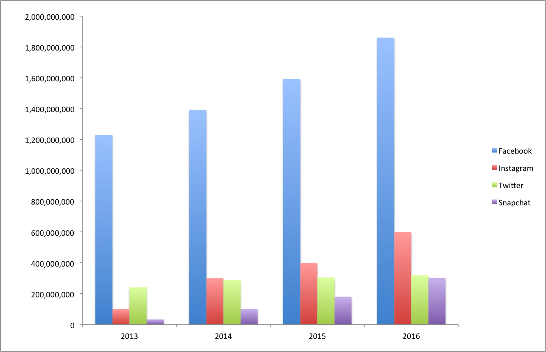Social Media Growth Comparison 2013-2016
