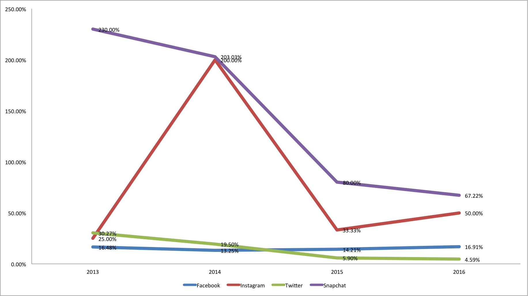 Social Media Growth Rate Comparison 2013-2016