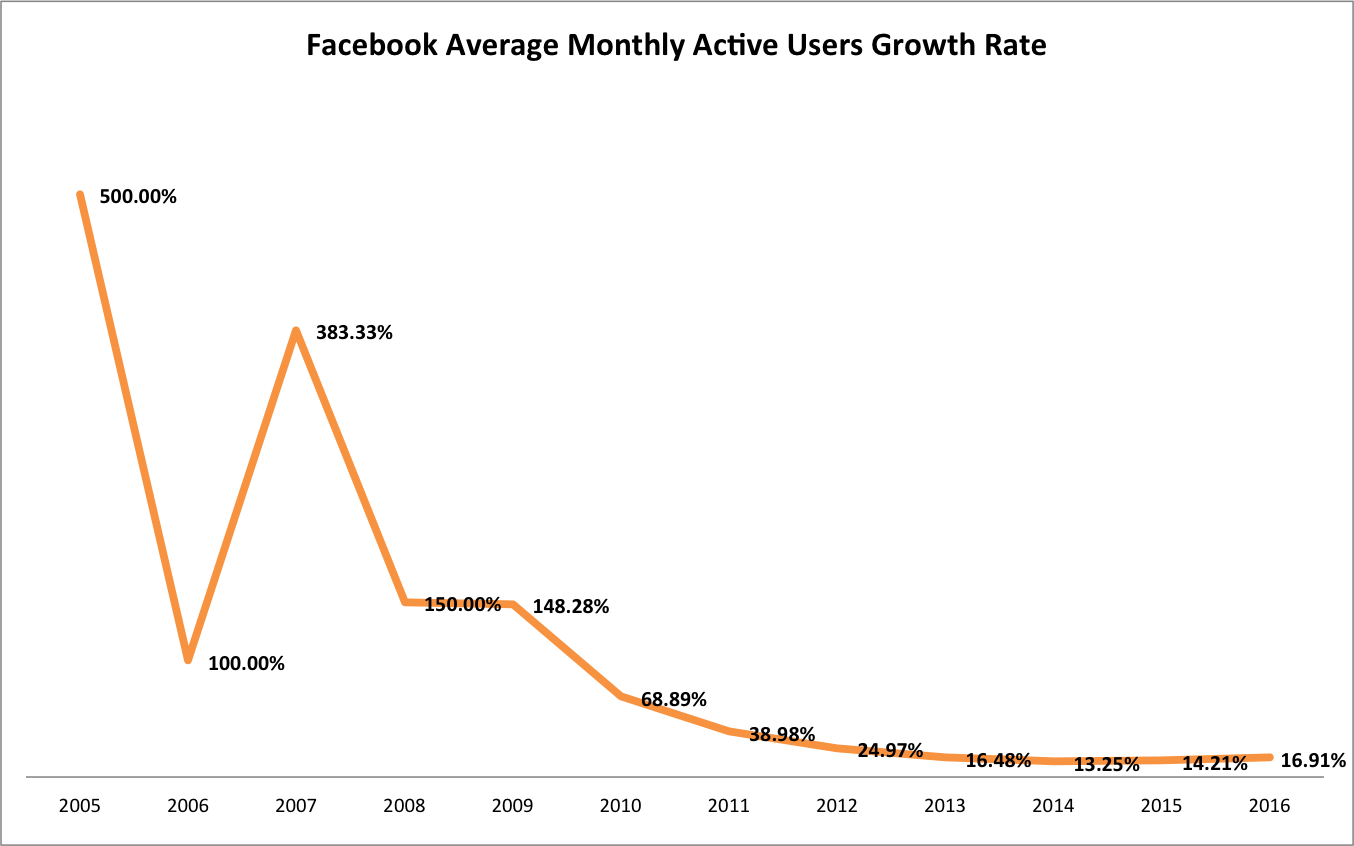Facebook Average Monthly Active Users Growth Rate 2004 - 2016