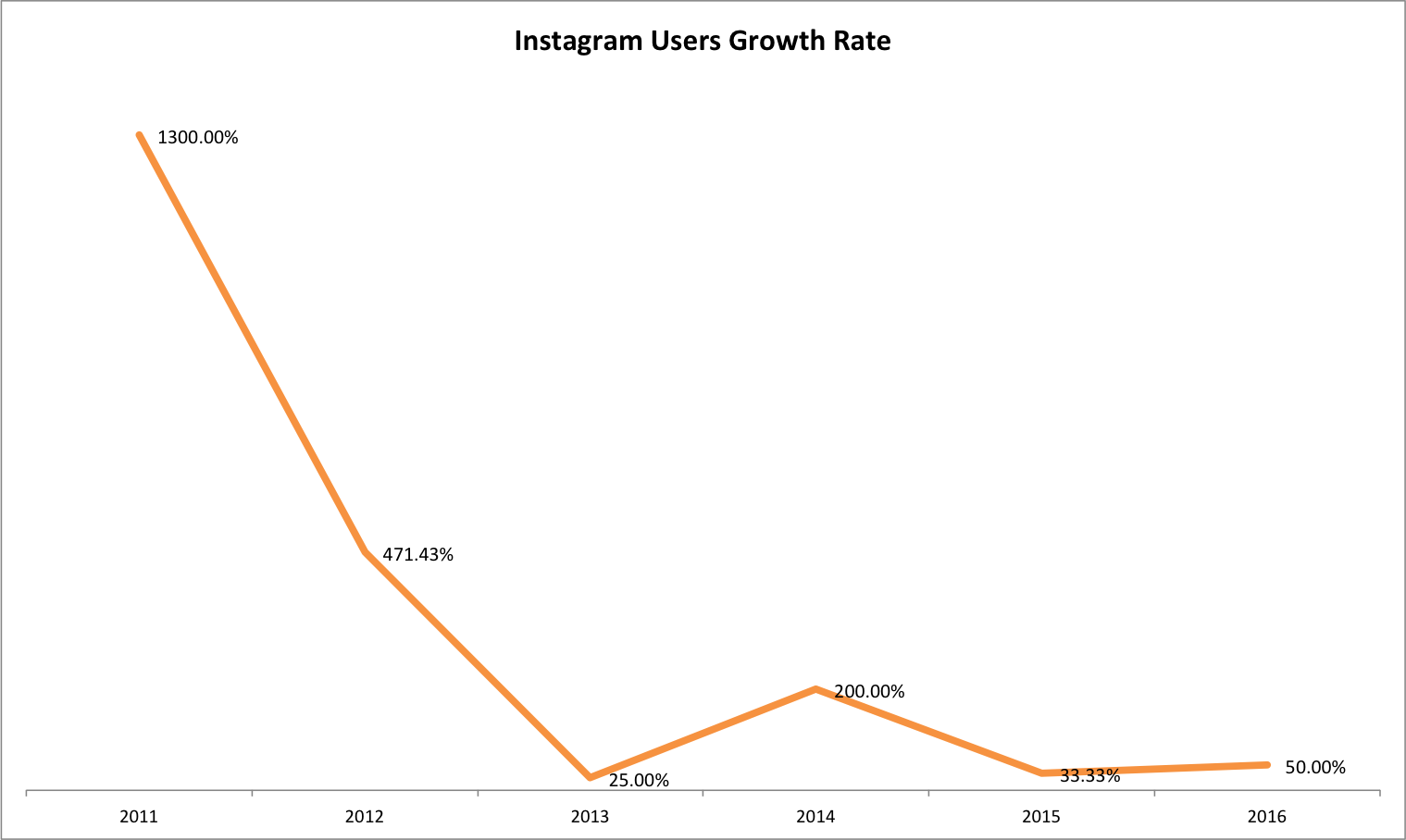 Instagram Growth Rate Data 2010-2016