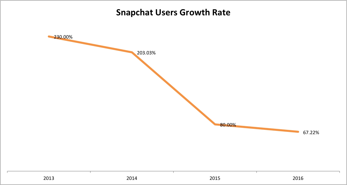 Snapchat Users Growth Rate 2012 - 2016