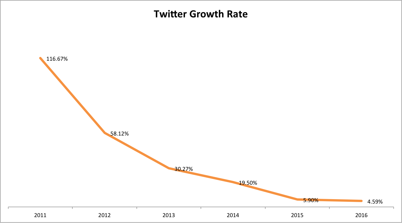 Twitter Growth Rate 2010 - 2016