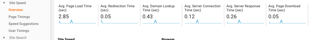 Website Load Time Check wit Google Analytics
