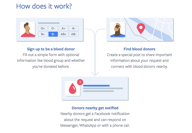 Facebook Making the Blood Donation Process Easier